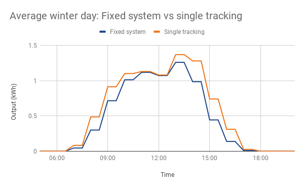 Average winter day_ Fixed system vs single tracking