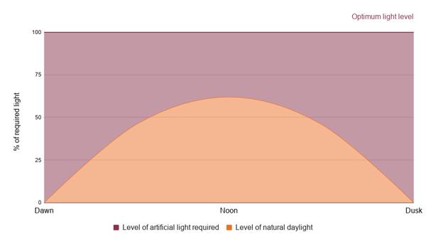 Daylight harvesting profile