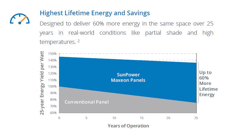 Higher Lifetime Output Sunpower Maxeon 3