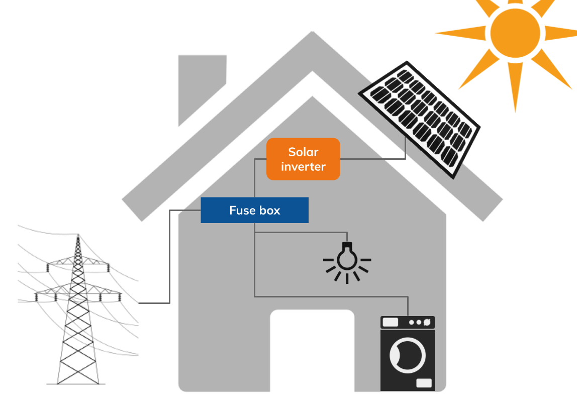 How solar PV works diagram