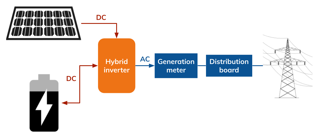 DC coupled battery