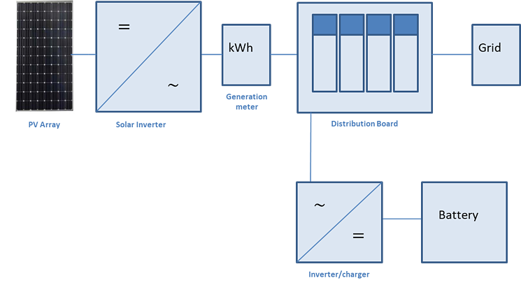 AC coupled commercial energy storage system.png