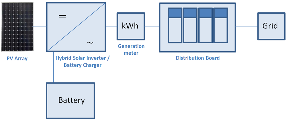 Solar Panel Backup - Choosing the Best System