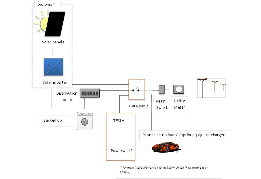 Tesla Powerwall 2 installation schematic