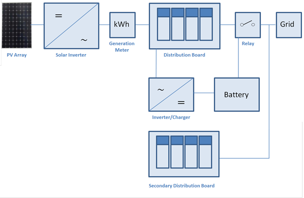 partial backup schematic