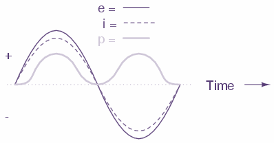 resistive circuit curve
