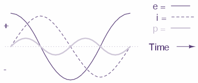 reactive load curve