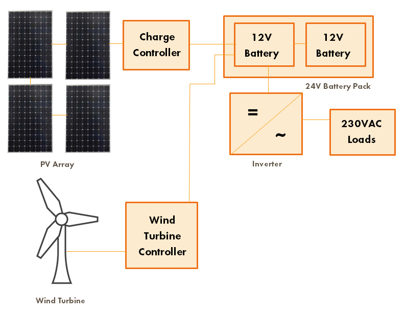 AC with wind and solar schematic