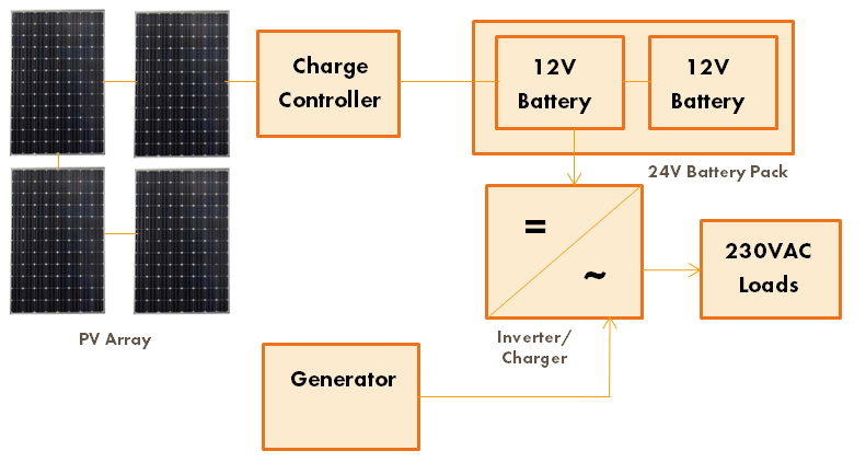 AC with backup schematic