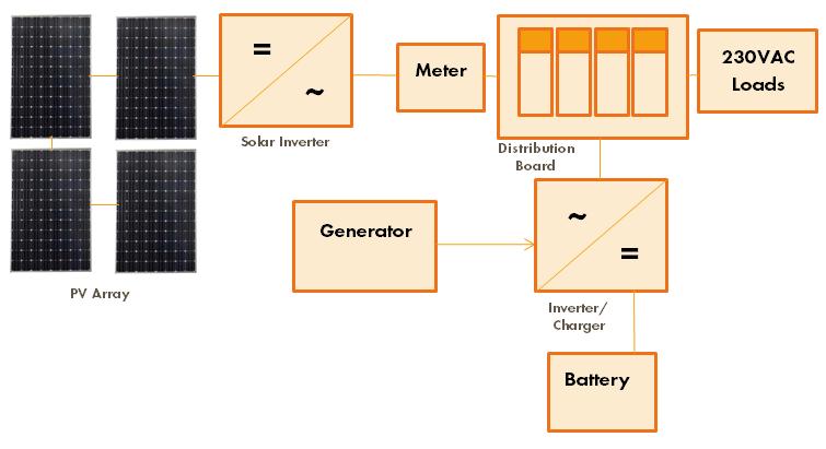 off grid schematic