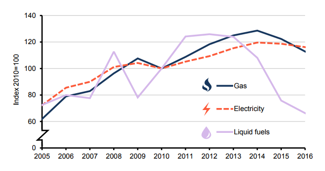 Electricity price rises graph