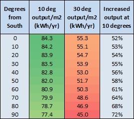 10 degrees vs 30 degrees table.jpg