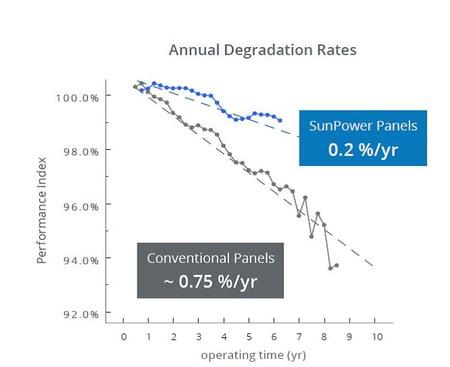 Sunpower degradation.jpg