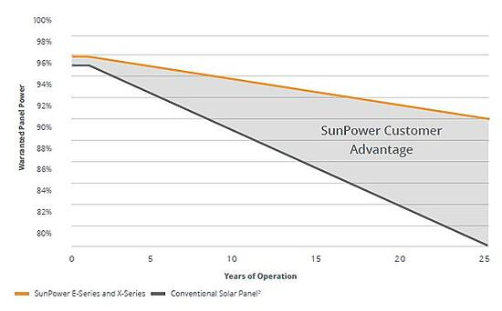 Sunpower product warranty.jpg