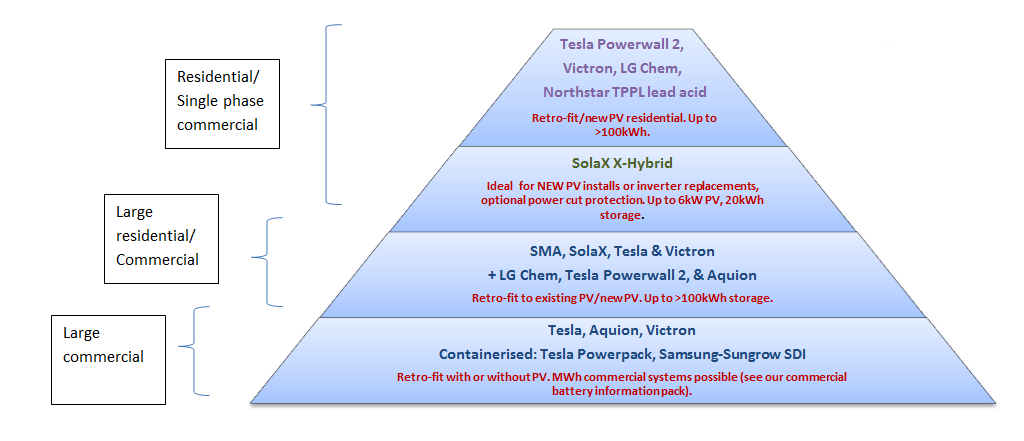 battery_storage_pyramid.png