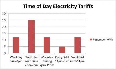 daily_electricity_tariffs.jpg