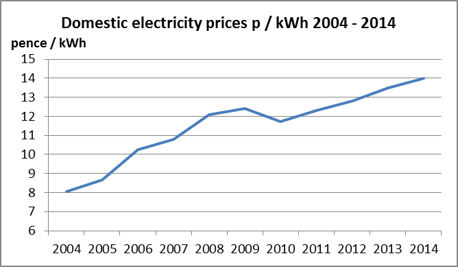domestic_electricity_prices-1.png