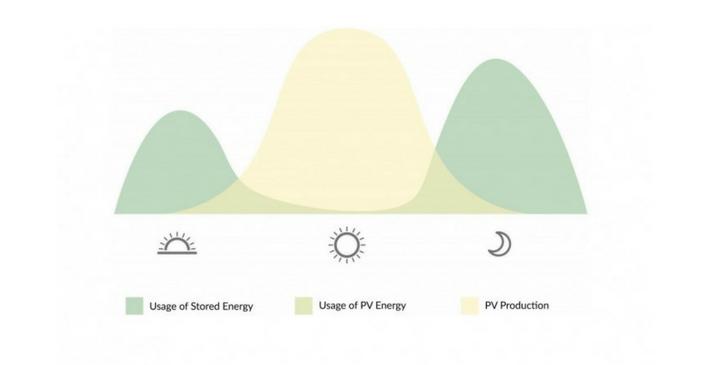 Residential solar storage