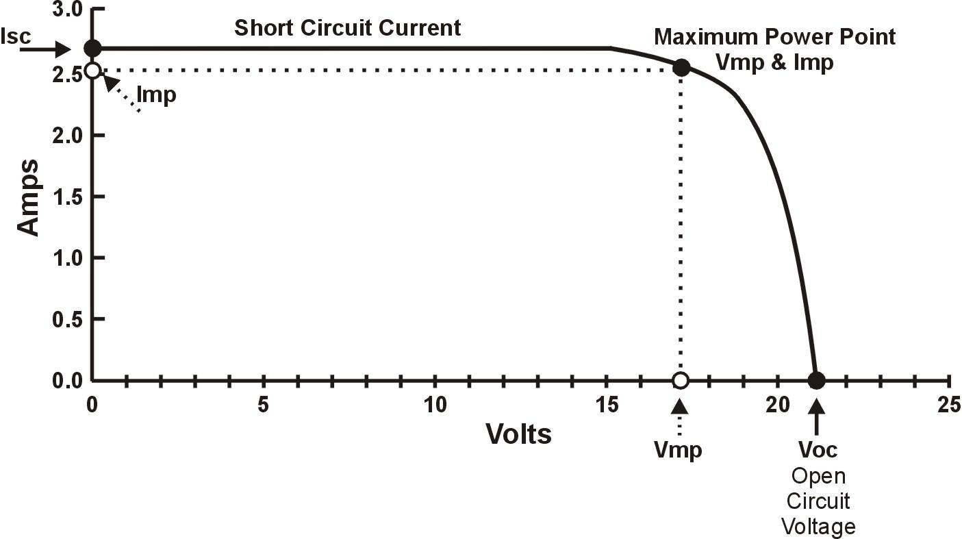 MPPT graph