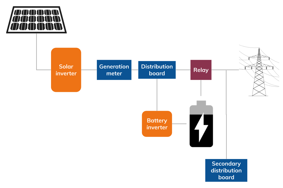 Partial backup battery schematic