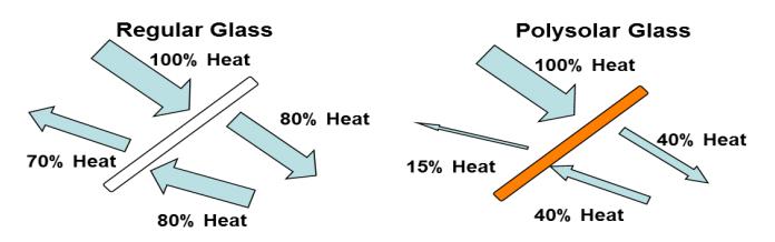 Solar glass insulation