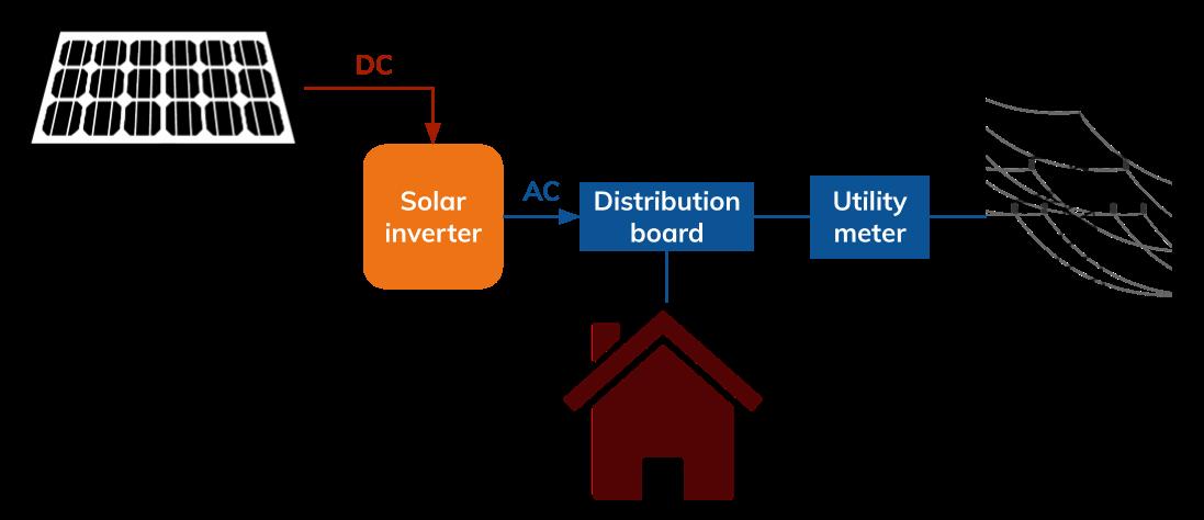 Solar inverter schematic