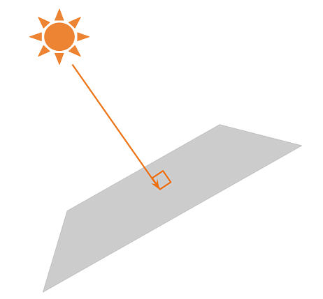 Solar tracker angle of incidence