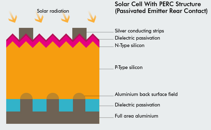 Solar Cell with PERC structure