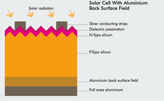 Solar Cell with aluminium back surface