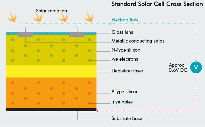 Standard Solar Cell