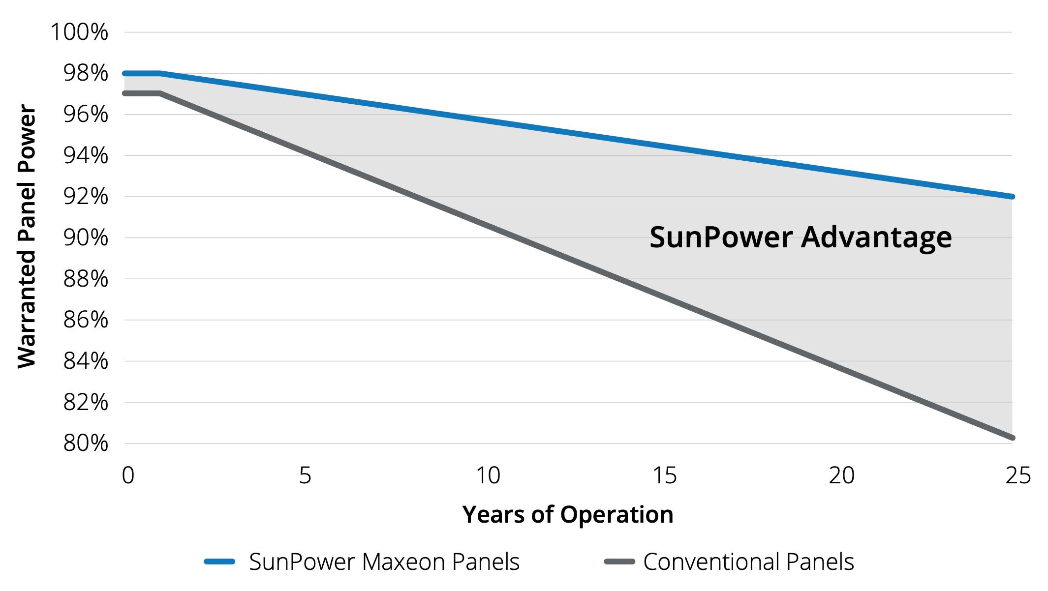 SunPower warranty advantage