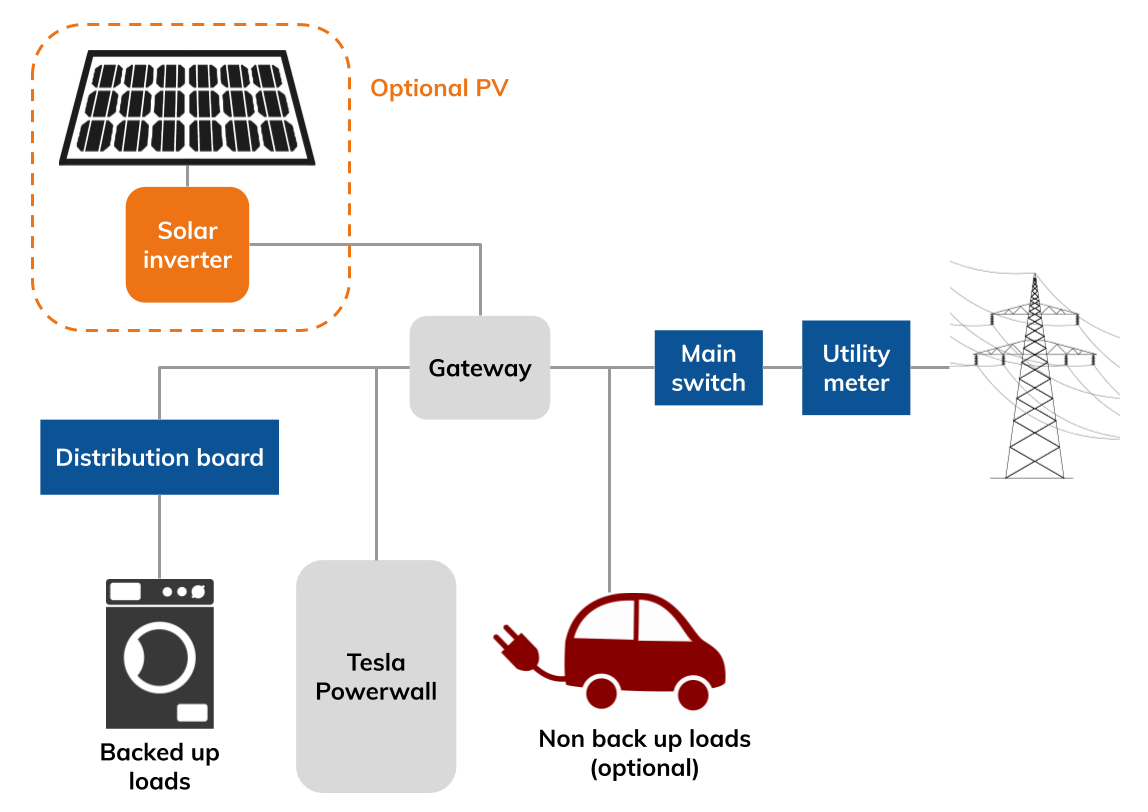 Tesla Powerwall 2 schematic
