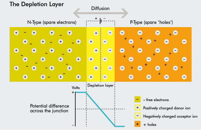The depletion layer