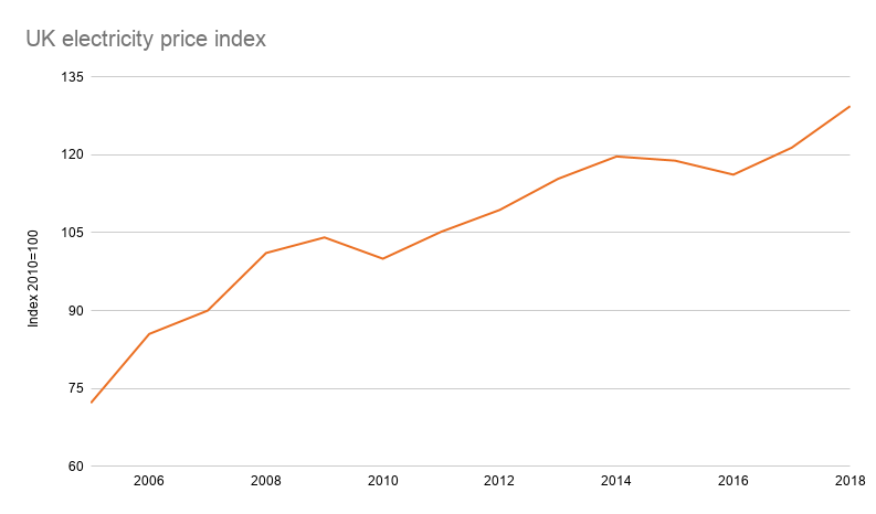 UK electricity price index