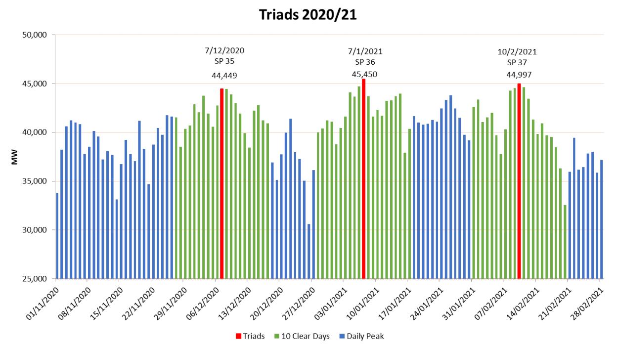 Winter triads 2020-2021
