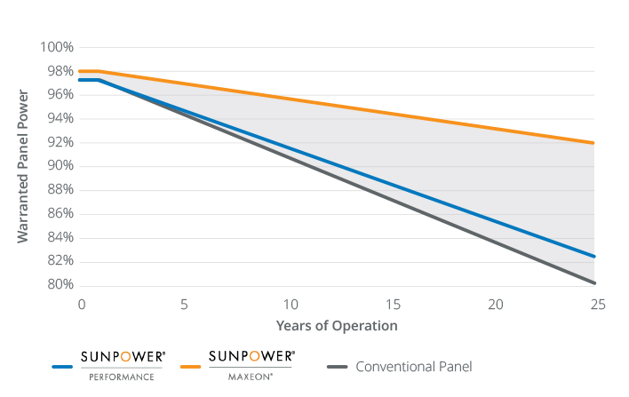sunpower warranty